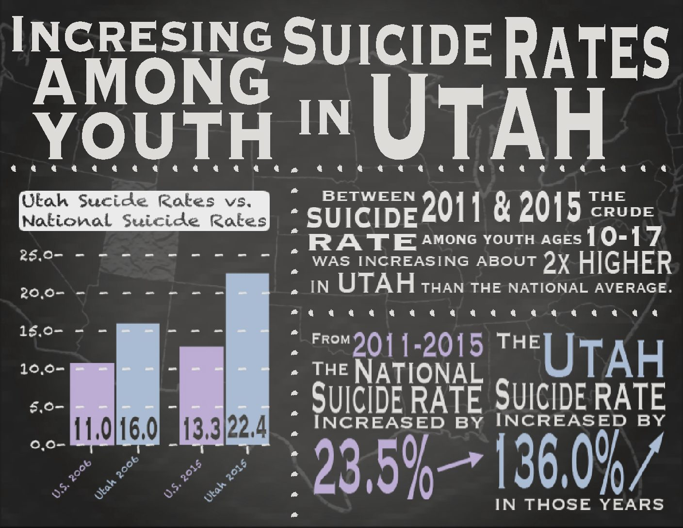 Utah sees dramatic increase in teen suicide over four year period - The  Utah Statesman